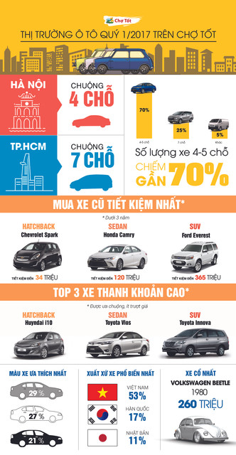 xe-nhap-khau-an-do-khuay-dong-thi-truong-xe-cu-cho-tot-quy-1-2017-hinh-anh-1