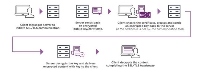 How SSL Certificates Works - Knowledgebase - ASKSSL COM