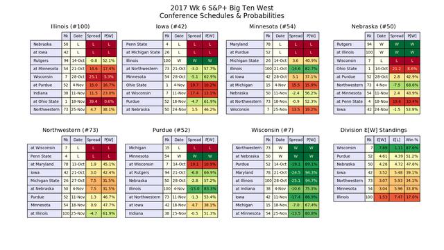 2017w06-SP-B1-GW-conf-pwins.png