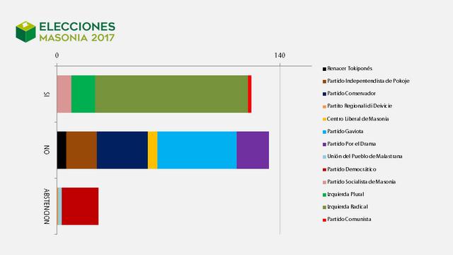 Elecciones Masonia 2017 Pactometro_1