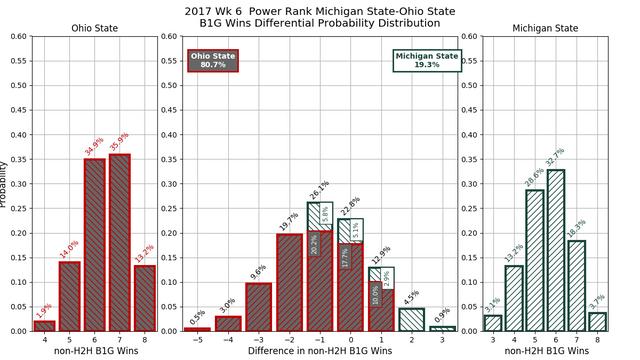 2017w06-PR-Michigan-State-Ohio-State-conf-wins-diff-pdf.png