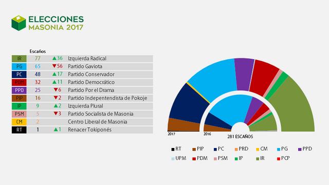 Elecciones Masonia 2017 Resultados_0_Encuesta