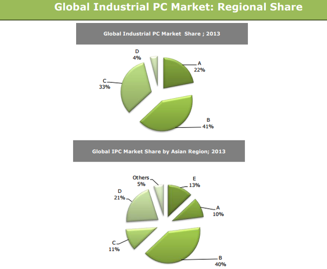 Industrial PC (IPC) Market Regional Share