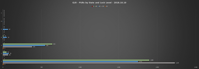 2018 10 10 GLR PUR Report PURs by State LL Chart