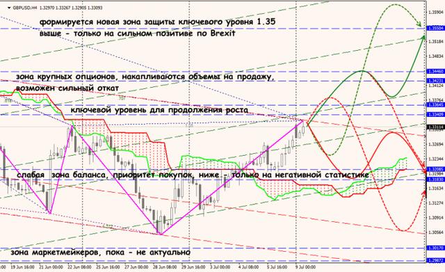 Аналитика от ForexChief - Страница 6 09_07_18_GBPUSD