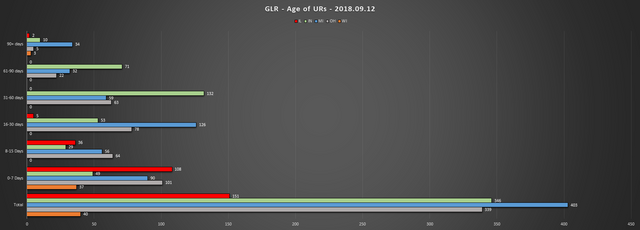 2018 09 12 GLR UR Report Age of URs Chart