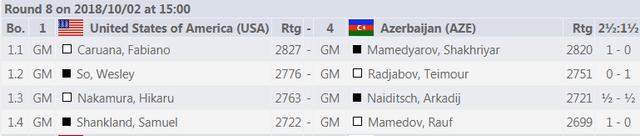 USA vs Azerbaijan results