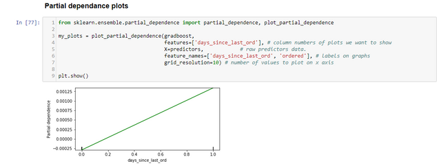 My first partial dependence plot | Kaggle