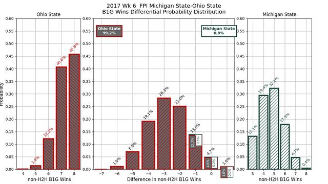 2017w06_FPI_Michigan_State_Ohio_State_conf_wins_diff_pdf.png