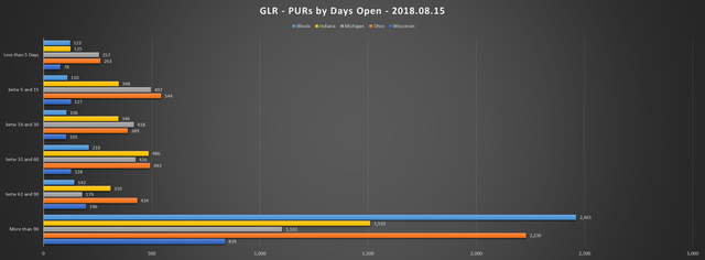 2018 08 15 GLR PUR Report PURs by Days Open Chart
