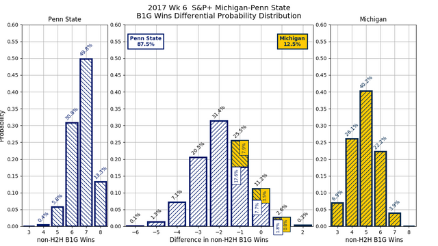 2017w06-SP-Michigan-Penn-State-conf-wins-diff-pdf.png