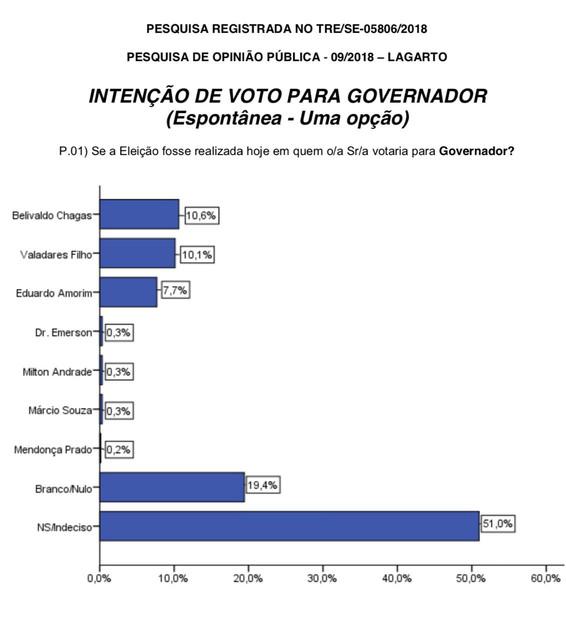 002_GOVERNADOR_ESPONTANEA