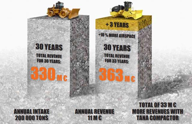 Landfill Compactors - Tana E Series