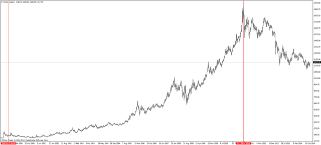 Советник forex gold trader курс рипл онлайн