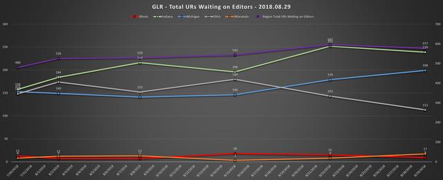 2018 08 29 GLR UR Report Aggregate Chart