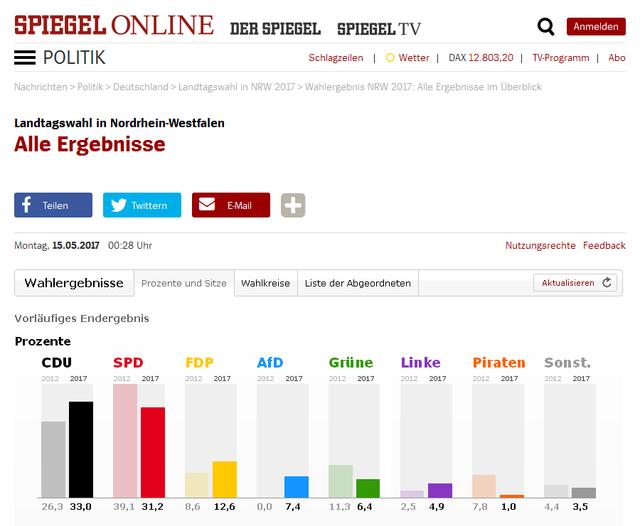 Landtagswahl in Nordrhein Westfalen
