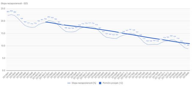 Statistika u nizu Nezaposlenost_06_18