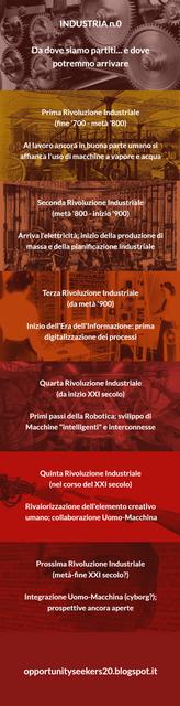 rivoluzioni_industriali_fino_a_integrazione_uomo_macchina