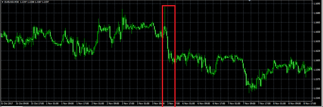 NFP chart