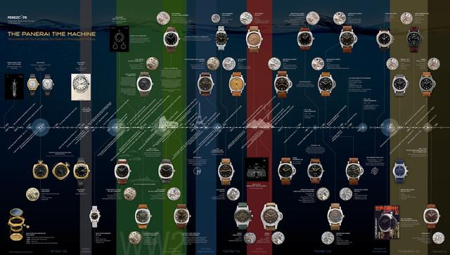 http://preview.ibb.co/ewPWCQ/170613_panerai_timeline.jpg