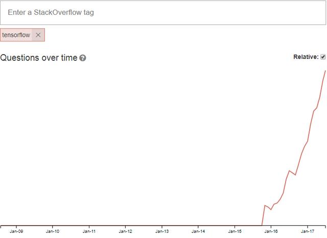 Open_Sourced_TensorFlow_Trend