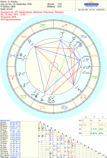 Geocentric to Heliocentric Synastry | Love Light Astrology