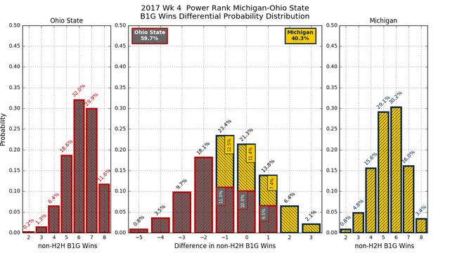 2017w04-PR-Michigan-Ohio-State-conf-wins-diff-pdf.png