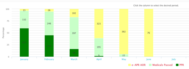 Statuses By The Month Of Submission Up To Date: