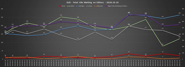 2018 10 10 GLR UR Report Total URs Waiting On Editors