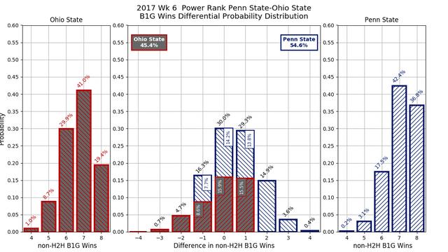 2017w06-PR-Penn-State-Ohio-State-conf-wins-diff-pdf.png