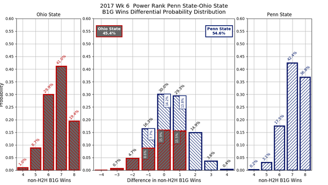 2017w06_PR_Penn_State_Ohio_State_conf_wins_diff_pdf.png