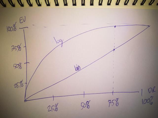lin log curve