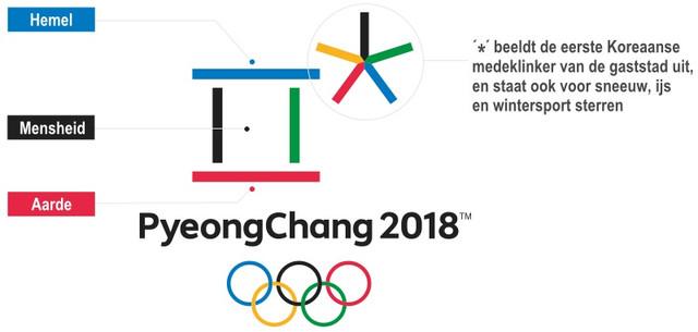 Uitleg logo PyeongChang 2018