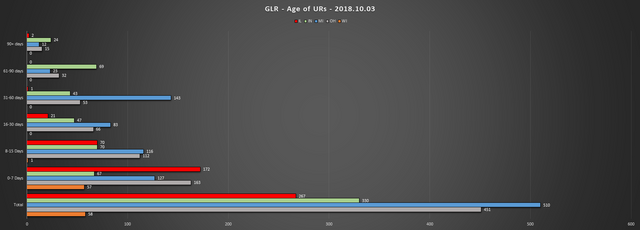 2018 10 03 GLR UR Report Age of URs Chart