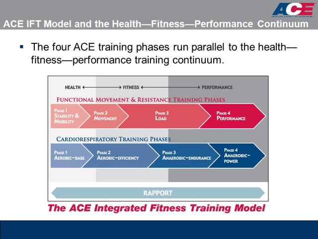 The Different Between Ace And Nasm Personal Training Certification