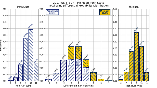 2017w04-S-amp-P-Michigan-Penn-State-overall-wins-diff-pdf.png