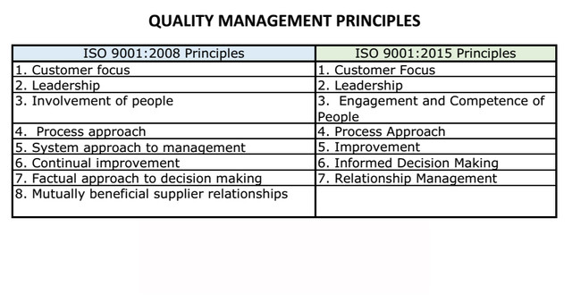 7_quality_management_principles_copy