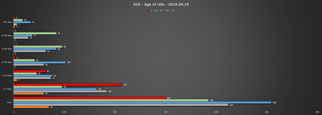 2018 09 19 GLR UR Report Age of URs Chart