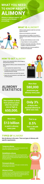 What You Need to Know About Alimony