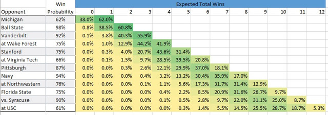 Expected_Win_Totals