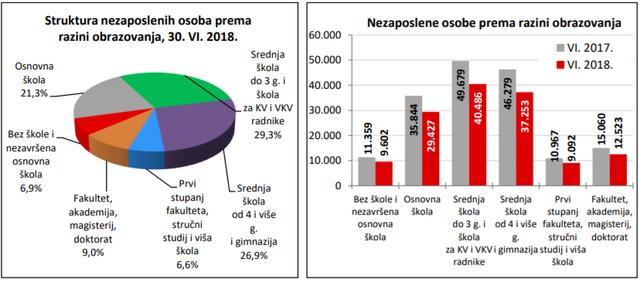 Statistika u nizu 06_18_nezaposlenost_obrazovanje