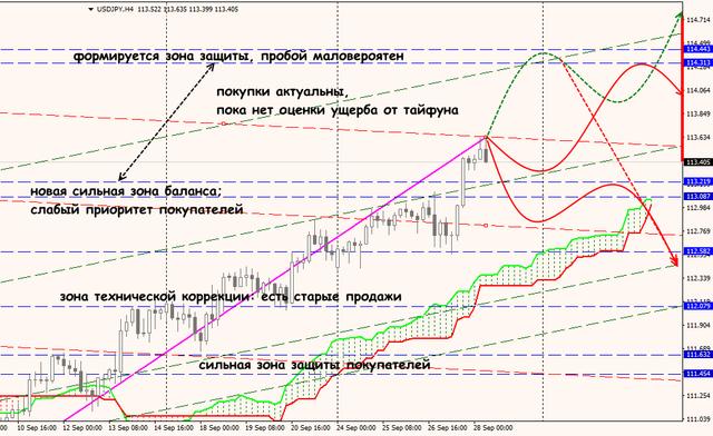Аналитика от ForexChief - Страница 7 Jpy_28_09_18