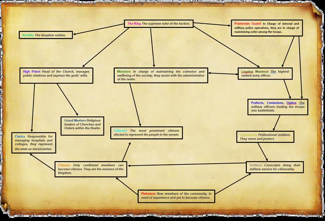 Kingdom Chart