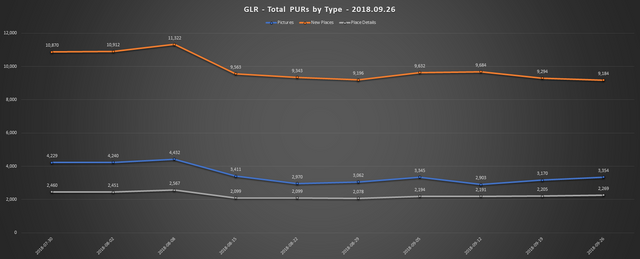 2018 09 26 GLR PUR Report Total PURs by Type Line Chart