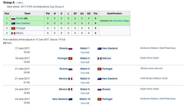 FIFA Confederations Cup 2017 (Russia) - Smalltalk & Off