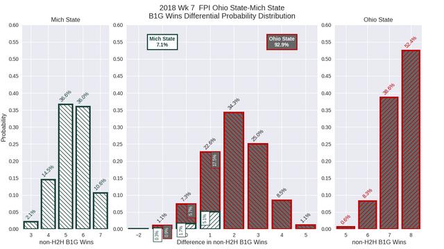 2018w07-FPI-Ohio-State-Mich-State-conf-wins-diff-pdf.png