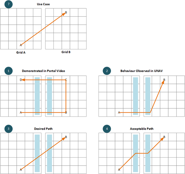 Pathfinding Across Grids Use Case