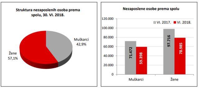 Statistika u nizu 06_18_nezaposlenost_spol
