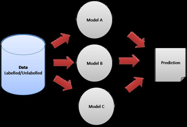 ensemble_machine_learning_image_1