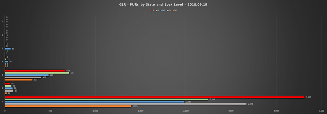 2018 09 19 GLR PUR Report PURs by State LL Chart